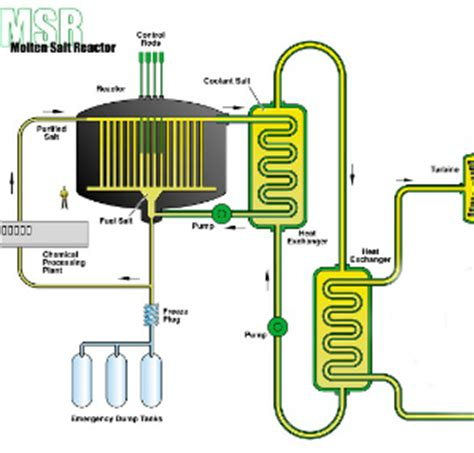 Research papers on nuclear reactors 2017